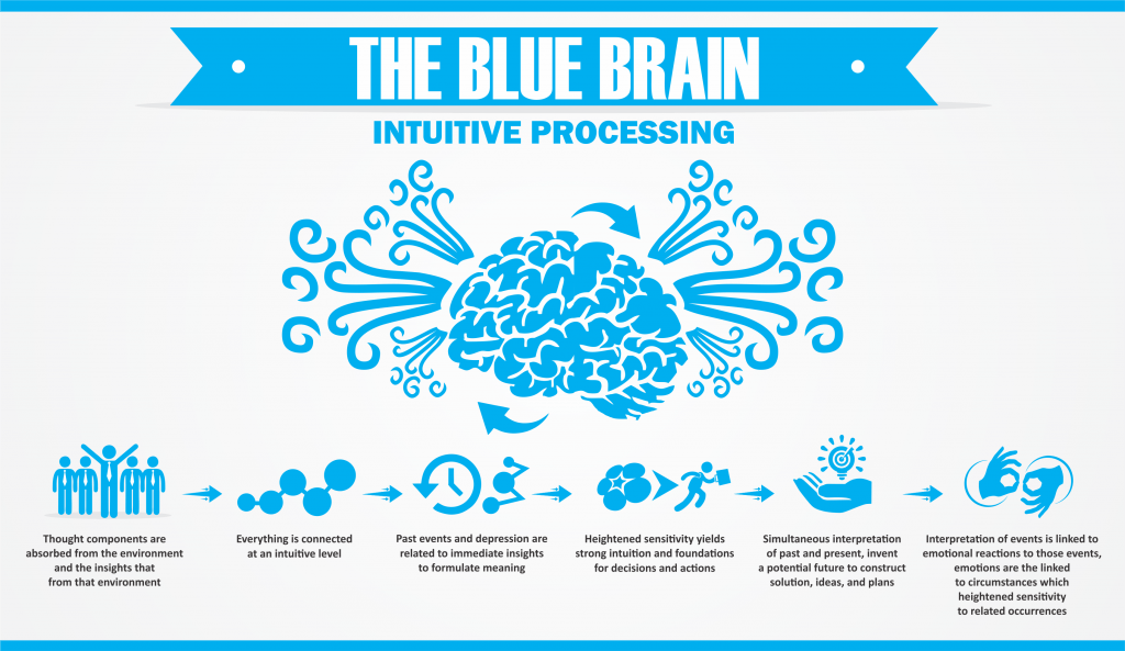 Blue Brain – Intuitive Brain Processing by Arthur Carmazzi