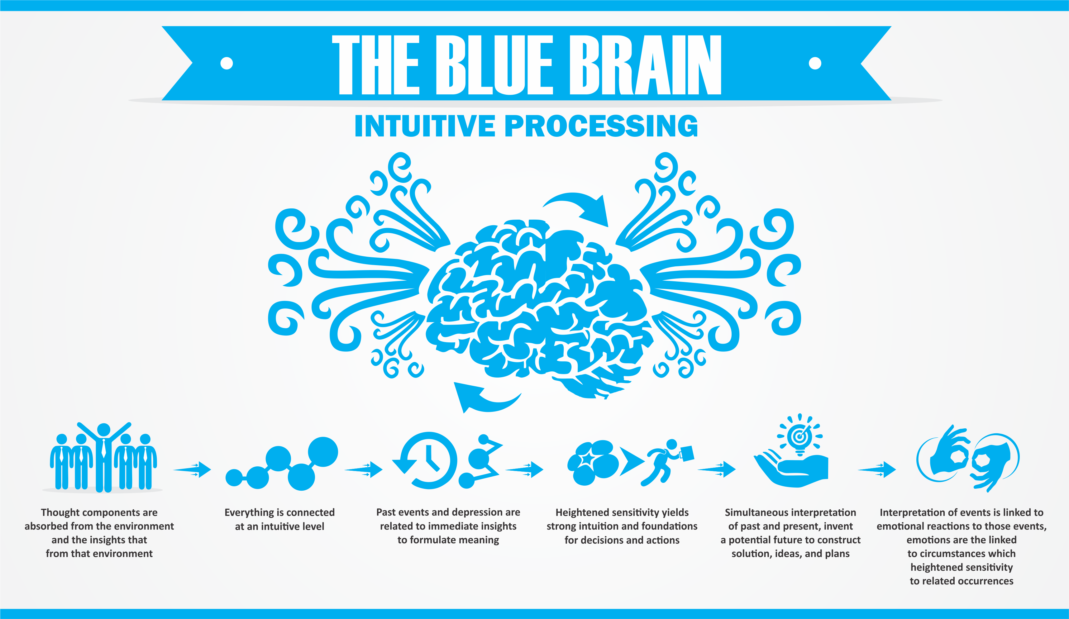 blue-brain intuitive brain process