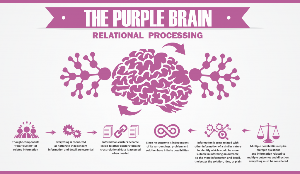 Purple Brain – Relational Brain Processing by Arthur Carmazzi