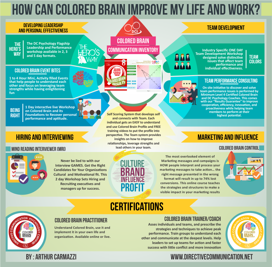 Features of Colored Brain™