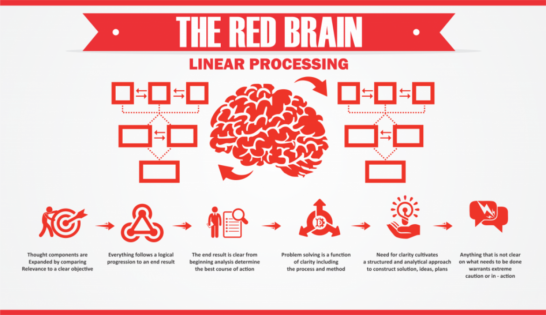 Red Brain – Linear Brain Processing for Clarity by Arthur Carmazzi